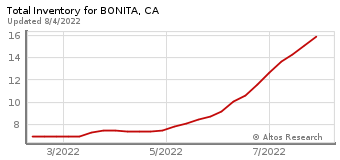 Total Inventory for Bonita, CA