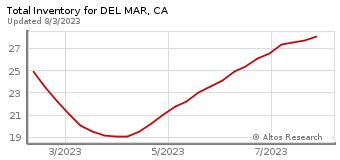 Total Inventory for Del Mar, CA