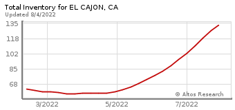 Total Inventory for El Cajon, CA