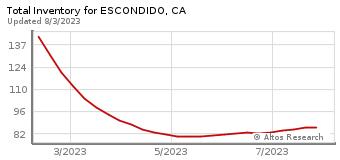 Total Inventory for Escondido, CA