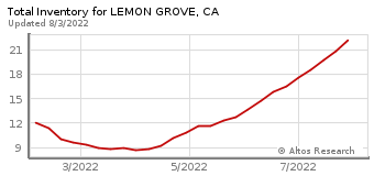 Total Inventory for Lemon Grove, CA