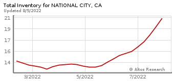 Total Inventory for National City, CA
