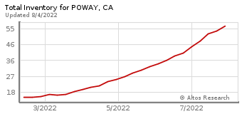 Total Inventory for Poway, CA