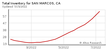 Total Inventory for San Marcos, CA