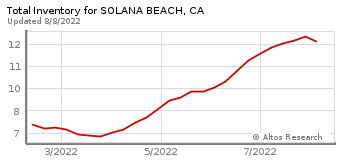 Total Inventory for Solana Beach, CA