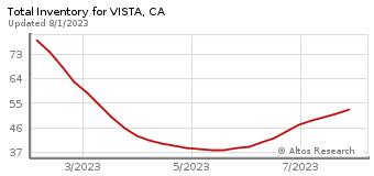 Total Inventory for Vista, CA
