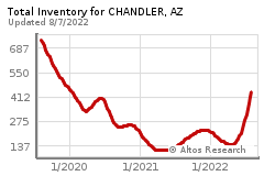 app?s=inventory:l,&ra=c&q=a,&st=AZ&c=Chandler&z=a&sz=s&ts=g&rt=sf&service=chart&pai=552&co=0&endDate=&startDate=