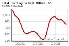 app?s=inventory:l,&ra=c&q=a,&st=AZ&c=Scottsdale&z=a&sz=s&ts=g&rt=sf&service=chart&pai=552&co=0&endDate=&startDate=