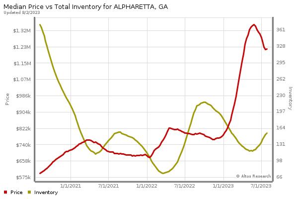 Alpharetta Real Estate market statistics