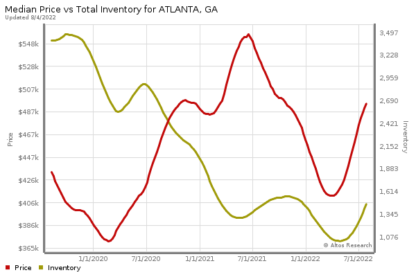 Atlanta Real Estate market statistics