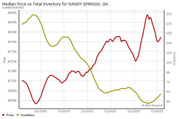 Sandy Springs Real Estate market statistics
