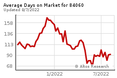 Average Days Chart on Market for 84060