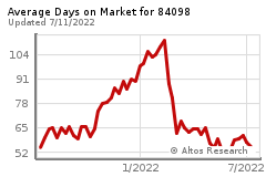 Average Days Chart on Market for 84098