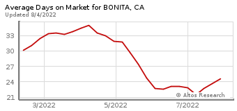 Average Days on Market for Bonita, CA