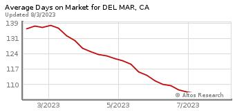 Average Days on Market for Del Mar, CA