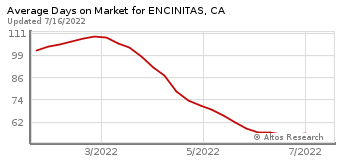 Average Days on Market for Encinitas, CA