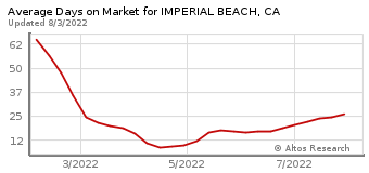 Average Days on Market for Imperial Beach, CA