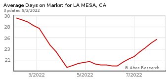 Average Days on Market for La Mesa, CA