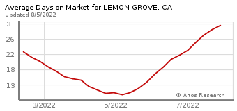 Average Days on Market for Lemon Grove, CA