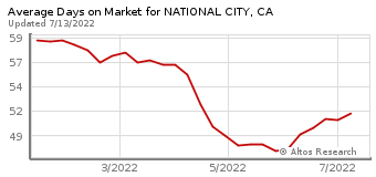 Average Days on Market for National City, CA