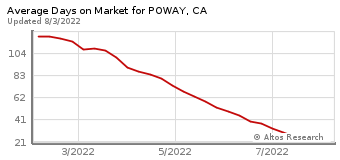 Average Days on Market for Poway, CA