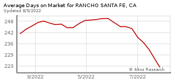Average Days on Market for Rancho Santa Fe, CA