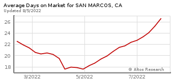 Average Days on Market for San Marcos, CA