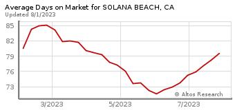Average Days on Market for Solana Beach, CA