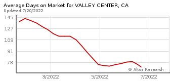Average Days on Market for Valley Center, CA