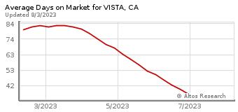 Average Days on Market for Vista, CA