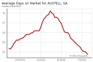 Real Estate Market Chart by Altos Research www.altosresearch.com