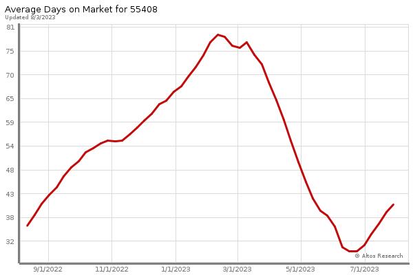 Minneapolis Market Statistics - Avg Days on Market