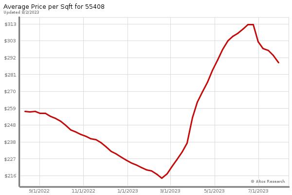 Minneapolis Market Statistics - Avg Price Per Sq Ft