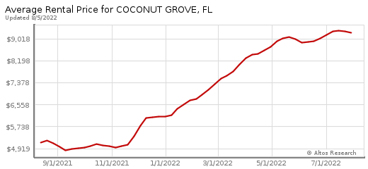 Coconut Grove average rentals prices