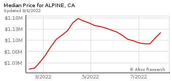 Median Home Price for Alpine, CA