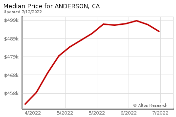 Median Price of homes in Anderson, CA