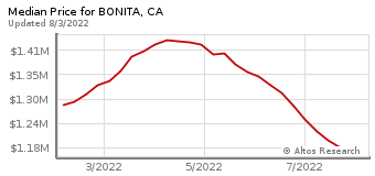 Median Home Price for Bonita, CA