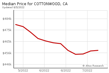 Median Price of homes in Cottonwood, CA