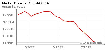 Median Home Price for Del Mar, CA