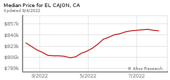 Median Home Price for El Cajon, CA