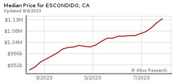 Median Home Price for Escondido, CA