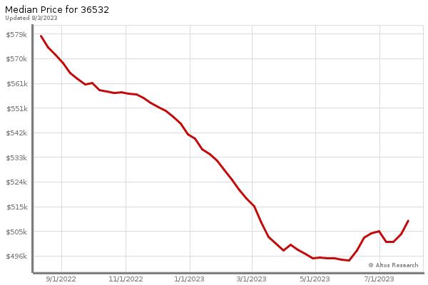 Fairhope Market Statistics - Median Price
