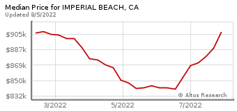 Median Home Price for Imperial Beach, CA