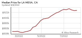 Median Home Price for La Mesa, CA