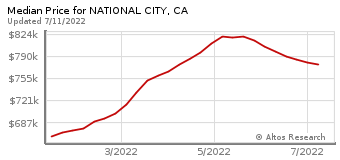Median Home Price for National City, CA