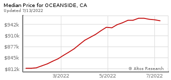 Median Home Price for Oceanside, CA