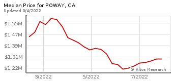Median Home Price for Poway, CA