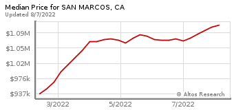 Median Home Price for San Marcos, CA
