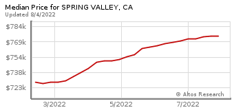 Median Home Price for Spring Valley, CA