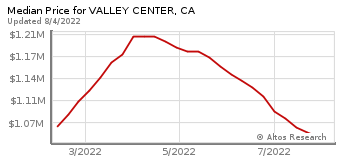 Median Home Price for Valley Center, CA